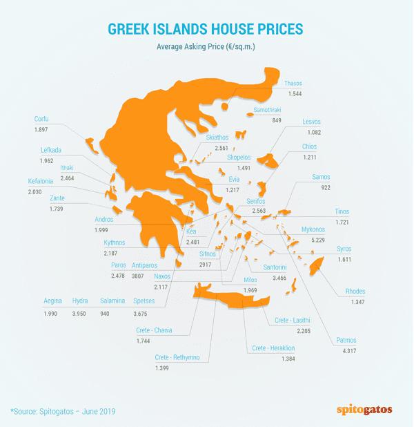 kupovina nekretnina u grckoj ostrva